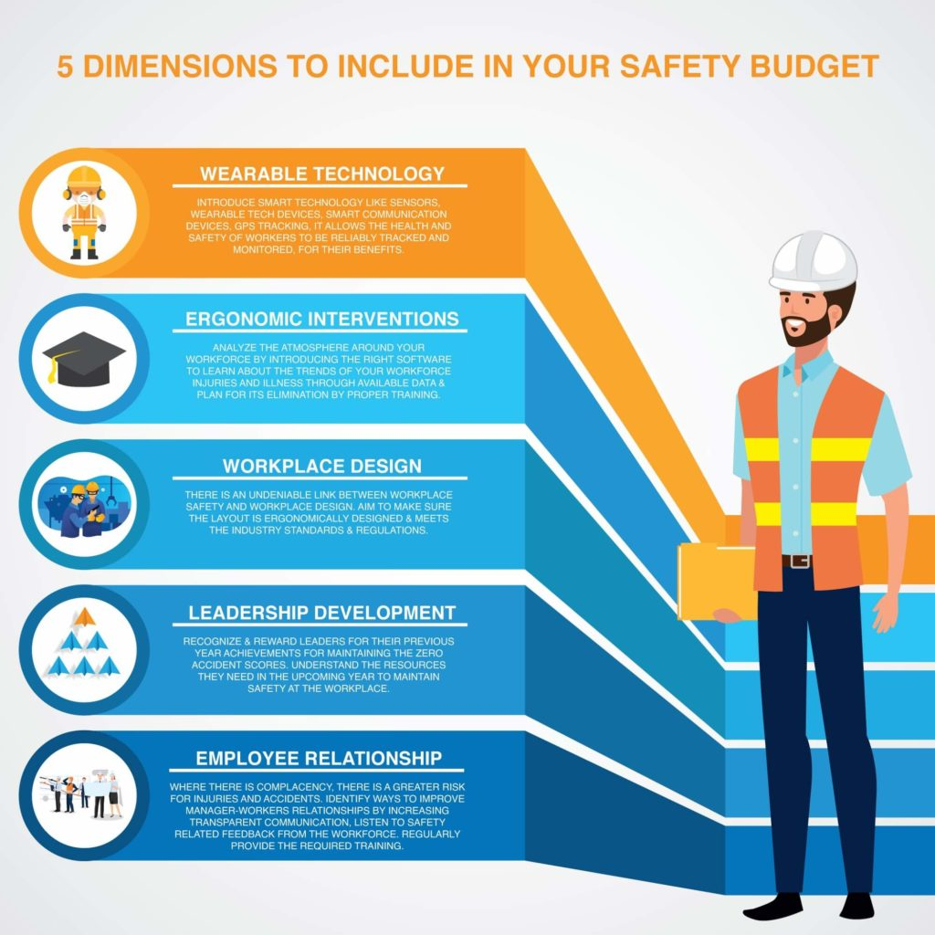 5 Dimensions to Include in your Safety Budget Planner