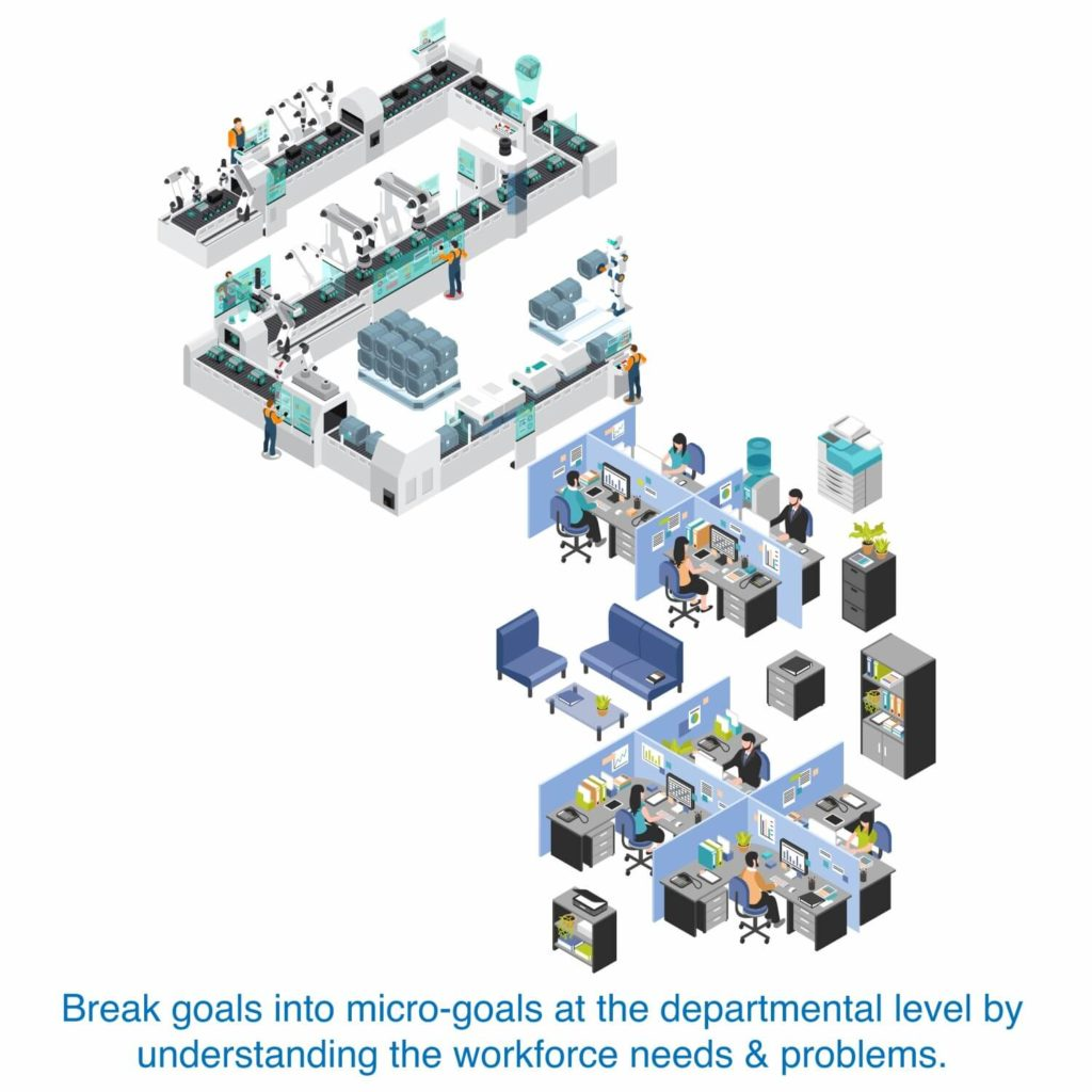 Break goals into microgoals at the departmental level by understanding the workforce needs and problems