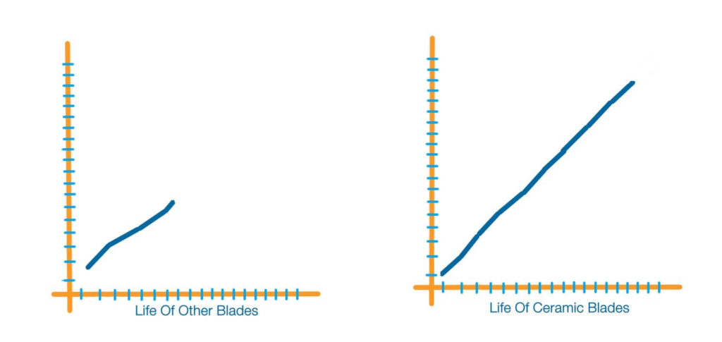 Graph for life of ceramic blades