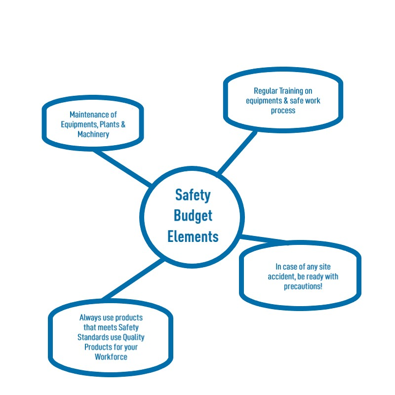 Safety Budget Elements Explained in Diagram