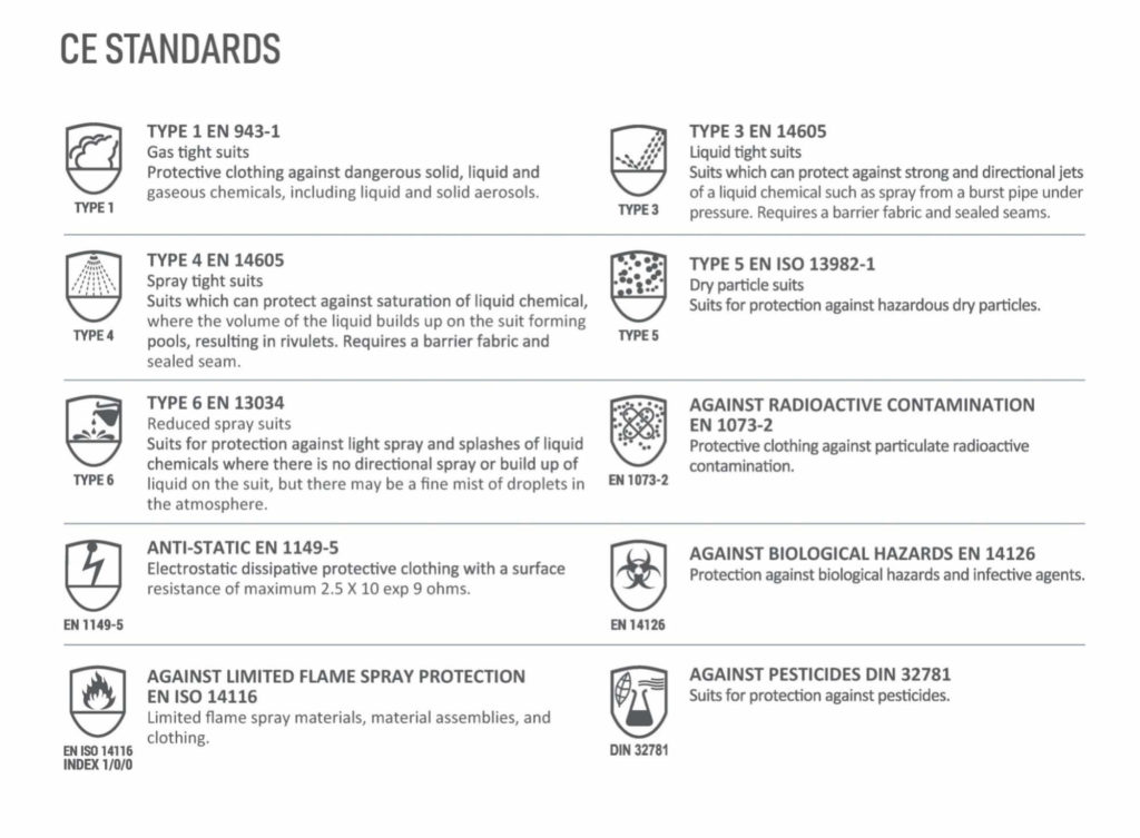 Ultitec CE Standards for Protective Clothing